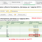 analiz-subkonta-posle-zakryitiya-mesyatsa