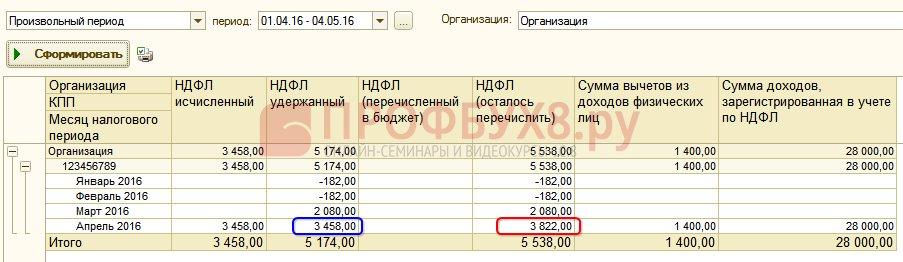 Расхождение по сумме удержанного НДФЛ и НДФЛ к перечислению
