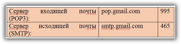 Настройка почты Gmail.com с использованием SSL