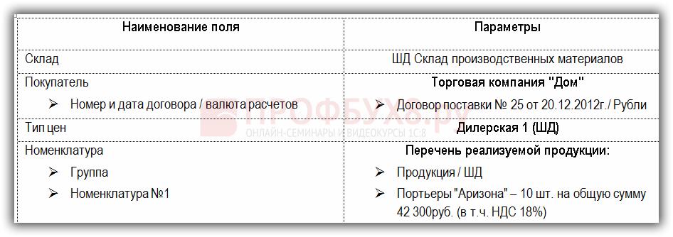 Проводки при реализации готовой продукции в 1с 8.2