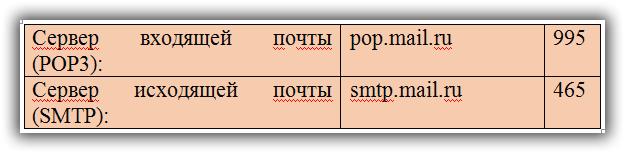 настройка Mail.ru с использованием SSL