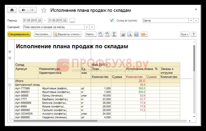 Отчет по исполнению плана продаж