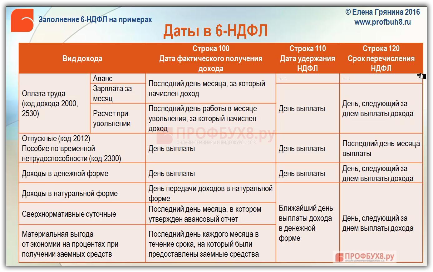 Какие даты ставить в 6 ндфл трудовые книжки со стажем Новогиреево