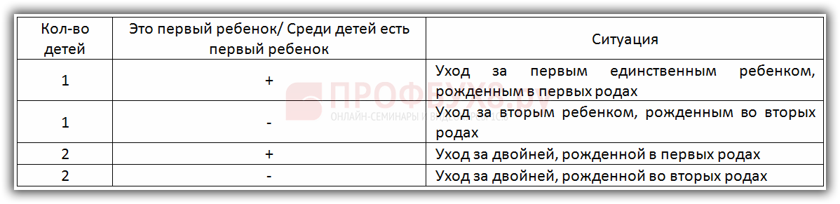 таблица для выбора значений в зависимости от ситуации