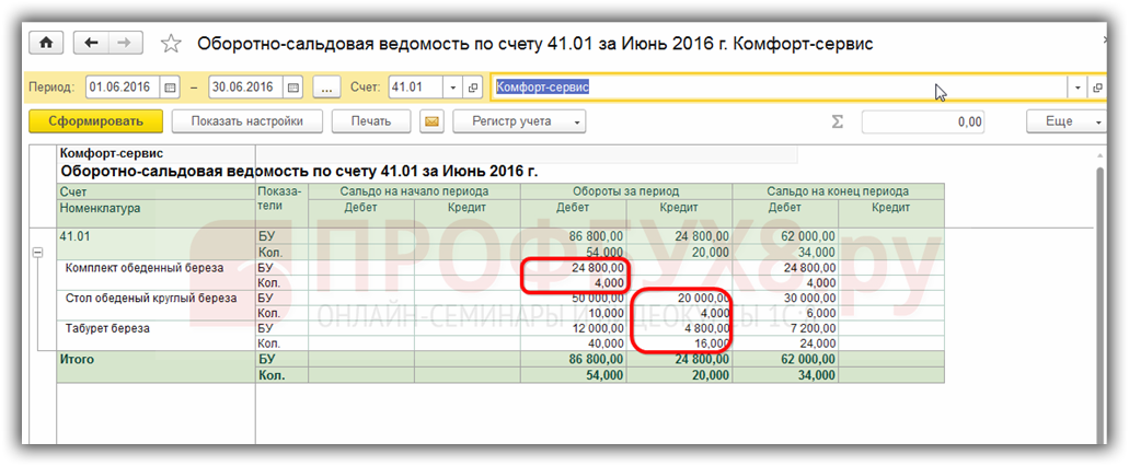 Оборотно-сальдовая ведомость по счету 41.01