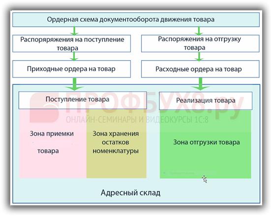 ордерная схема документооборота движения товара