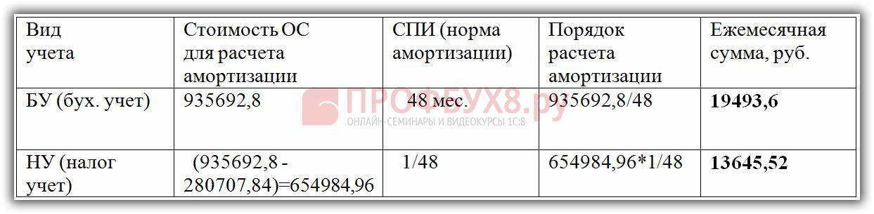 Инструкция 1С Бухгалтерия 8 1.1.6.5