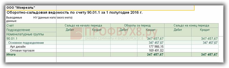 ОСВ по счету 90.01.1