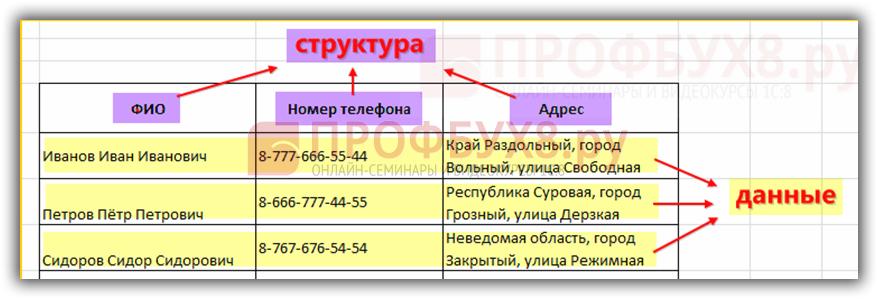 справочник сотрудников организации в виде таблицы