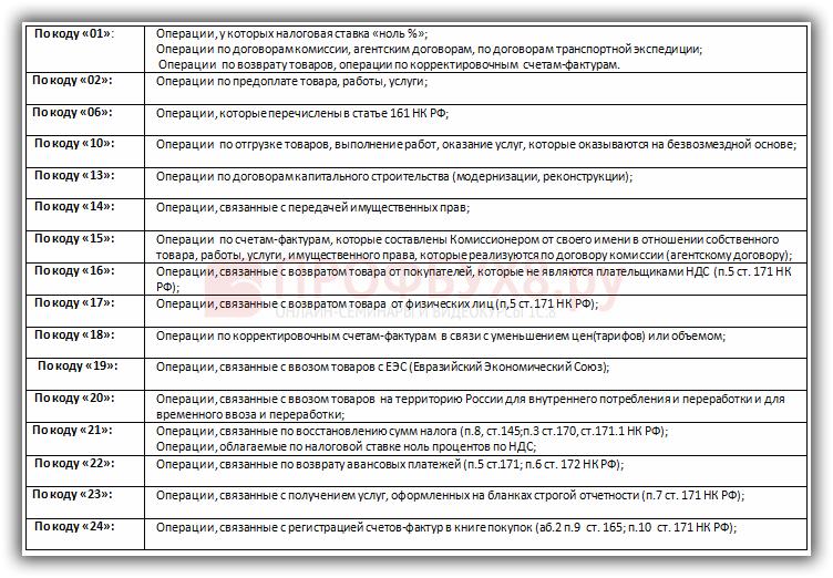 Коды видов операций по НДС