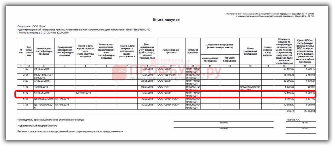 НДС автоматически зарегистрирован в Книге покупок