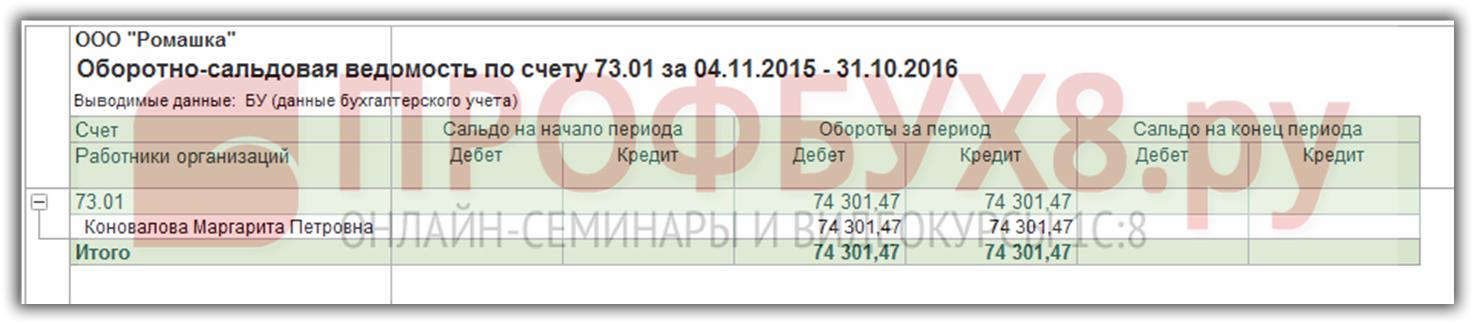 в ОСВ по счету 73.01 сумма займа и проценты погашены