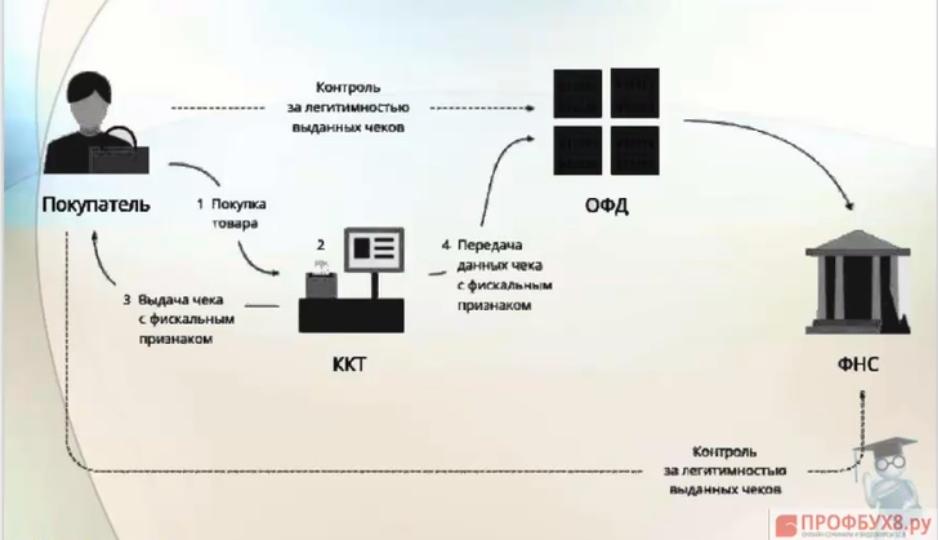 схема работы онлайн касс с 2017 года