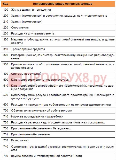 коды видов основных фондов из ОКОФ с 2017 года