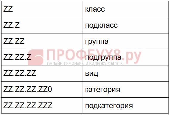 состав кода ОКДП2