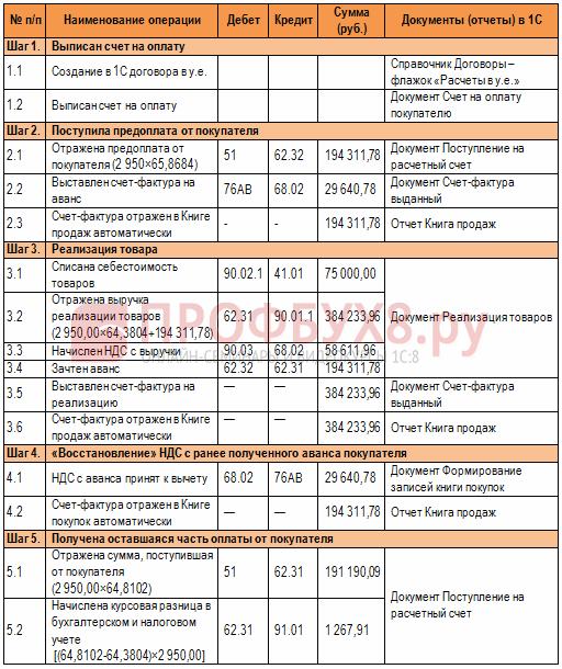 инструкция учета сделок в у.е., заключенных после 01.01.2015г., в 1С 8.3