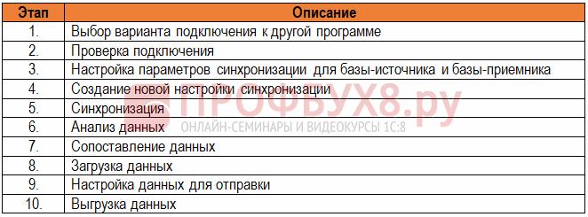 Настройка обмена данными между БП 3.0 и УТ 11