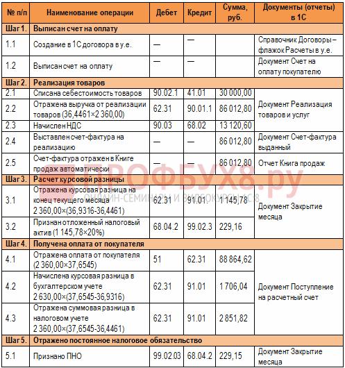 Валютные операции в С учет суммовых и курсовых разниц инструкция учета сделок в у е заключенных до 01 01 2015г