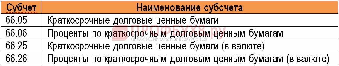 субсчета к счету 66 в 1С 8.3