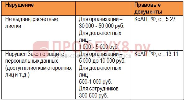 Размеры штрафов за нарушения в правилах выдачи расчетных листков