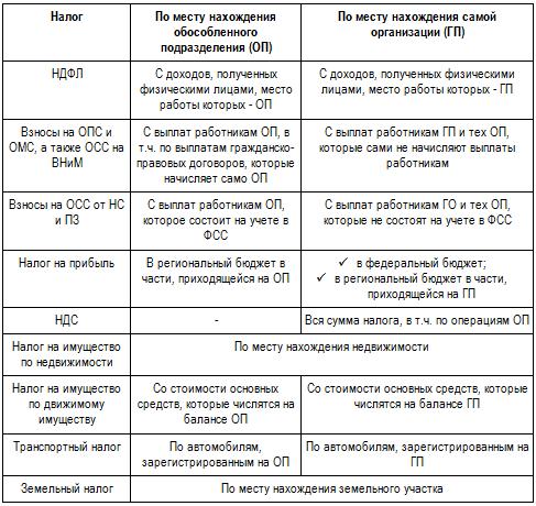 налоги и взносы обособленных подразделений в 2017 году