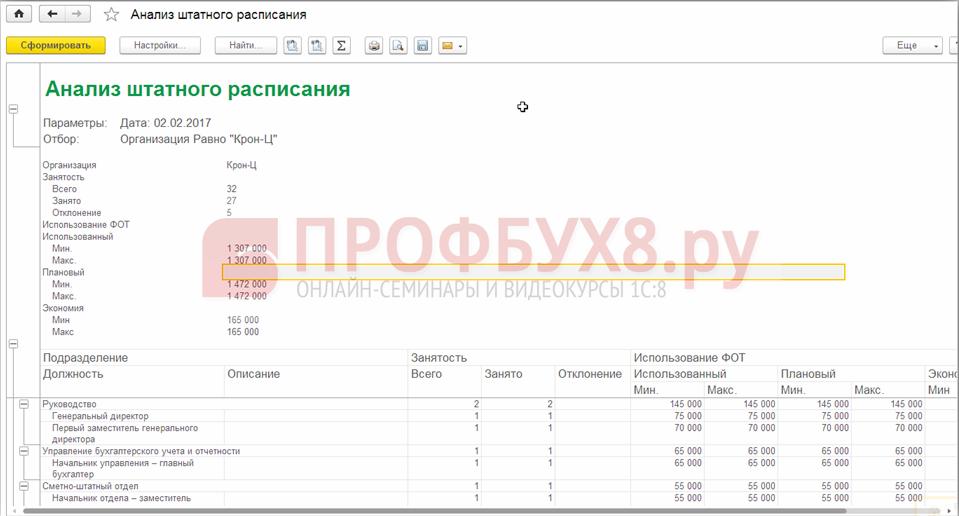 Анализ штатного расписания в 1С ЗУП