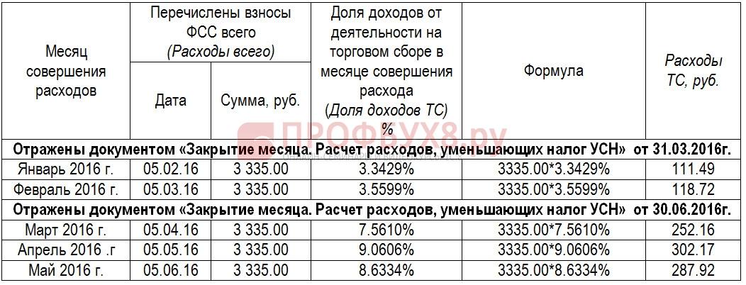 расчет суммы расходов по деятельности, облагаемой торговым сбором