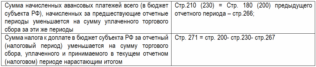 Заполнение листа 02 декларации по налогу на прибыль