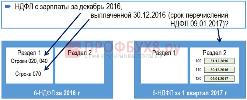 зарплата за декабрь выплачена в декабре в 6-НДФЛ