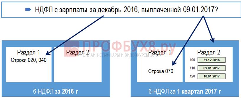 Зарплата за декабрь выплачена в январе в 6-НДФЛ