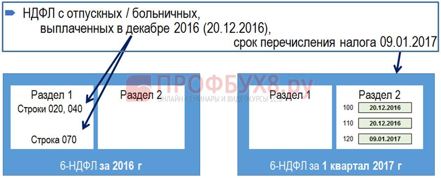 Отпускные или больничные, выплаченные в декабре в 6-НДФЛ