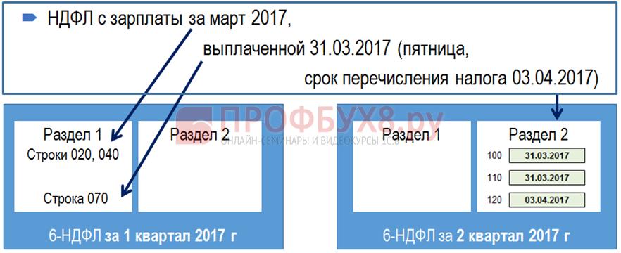 Зарплата за март выплачена в марте в 6-НДФЛ