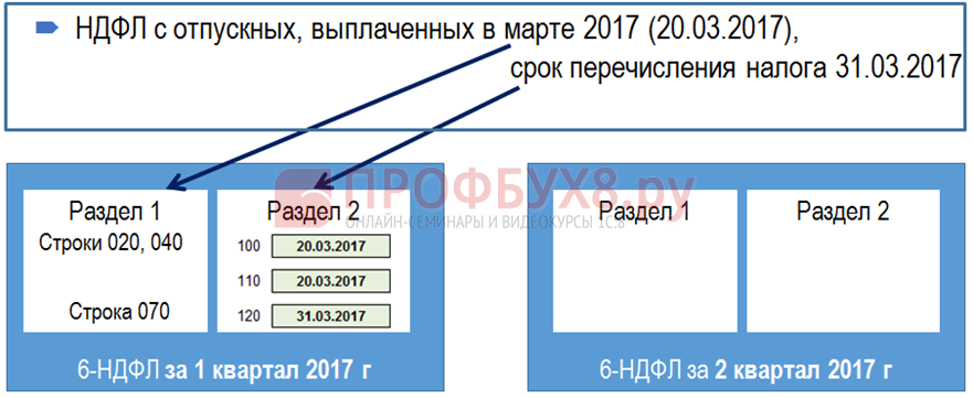 Отпускные или больничные, выплаченные в марте в 6-НДФЛ