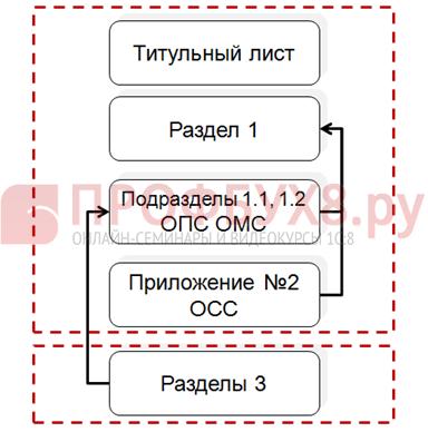 Схема проверки заполнения расчета