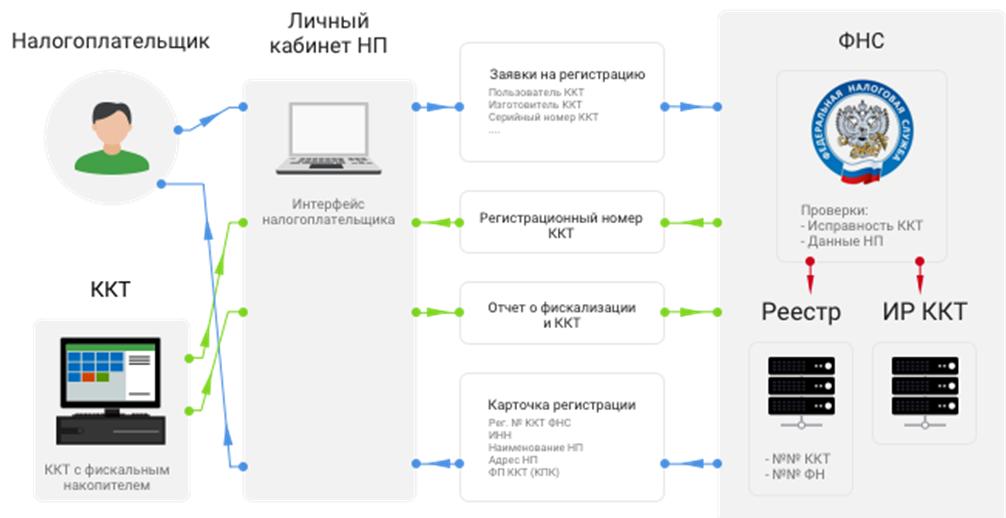 Схема регистрации ККТ через личный кабинет налогоплательщика на сайте ФНС