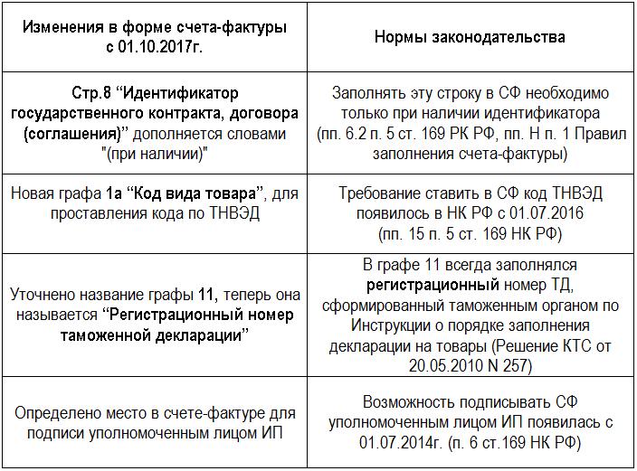 Изменения в форме счета-фактуры с 1 октября 2017