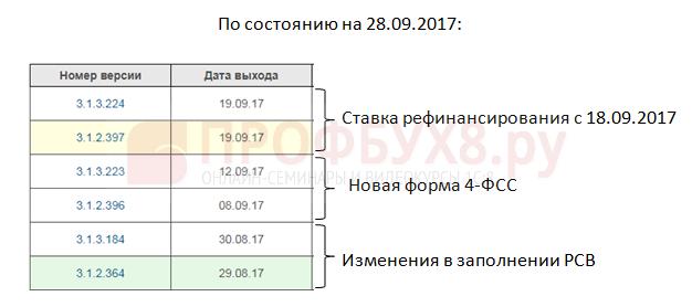 Сентябрьские релизы ЗУП 3.1