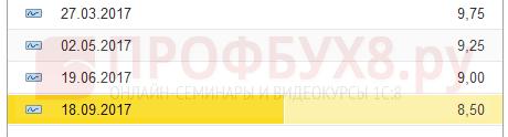 ставка рефинансирования с 18.09.2017